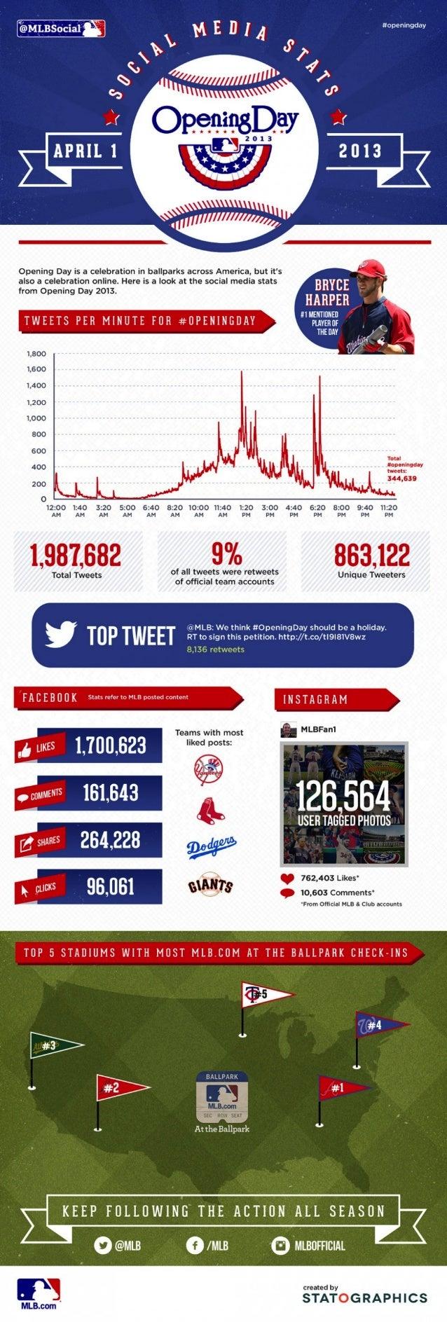 MLB Opening Day 2013 Social Stats