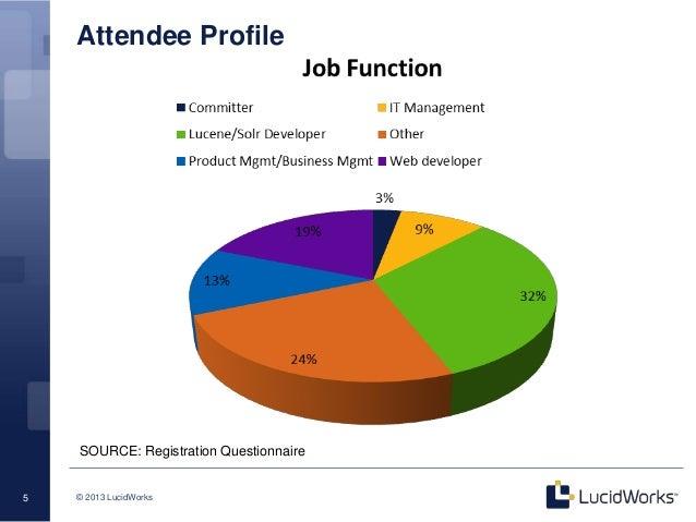 Apache Solr CMS Integration @ Lucene/Solr Revolution San Diego 2013