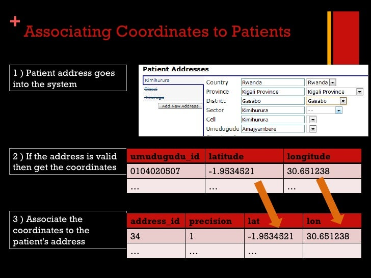 Associating Coordinates to Patients 1 ) Patient address goes into the system 2 ) If the address is valid then get the coor...