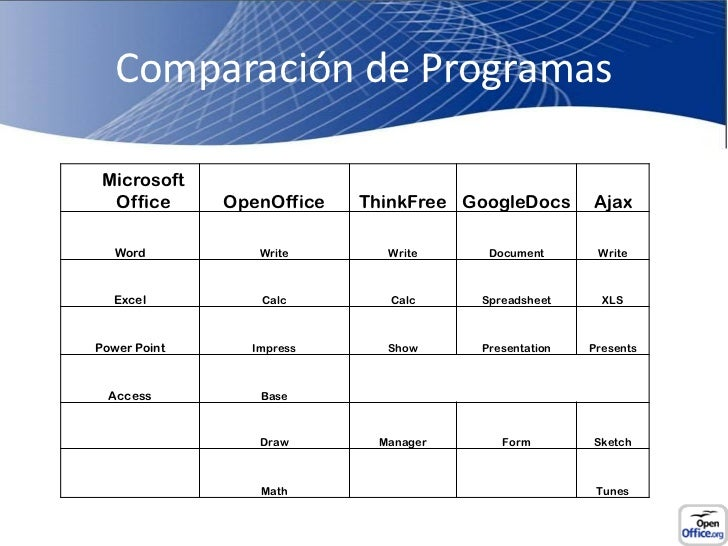 Open Office Vs Microsoft Office Apec