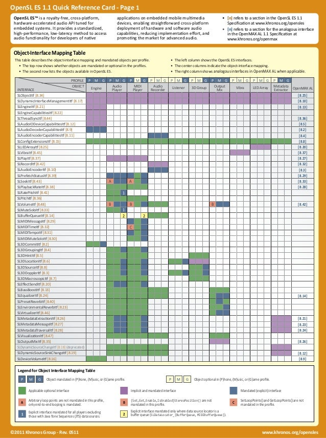 OpenSL ES 1.1 Quick Reference Card - Page 1  OpenSL ES™ is a royalty-free, cross-platform,  hardware-accelerated audio API...