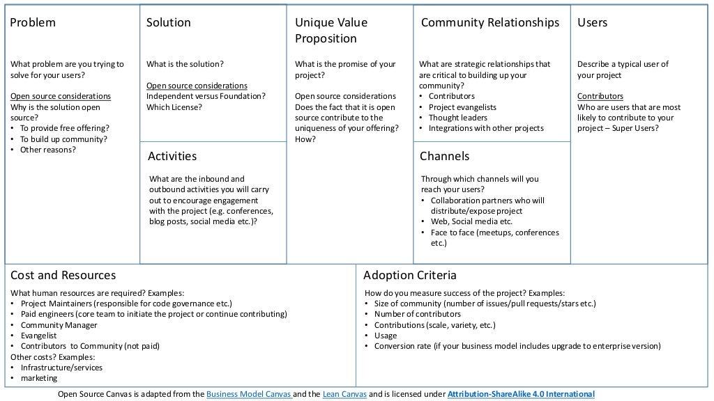 business model canvas suomi