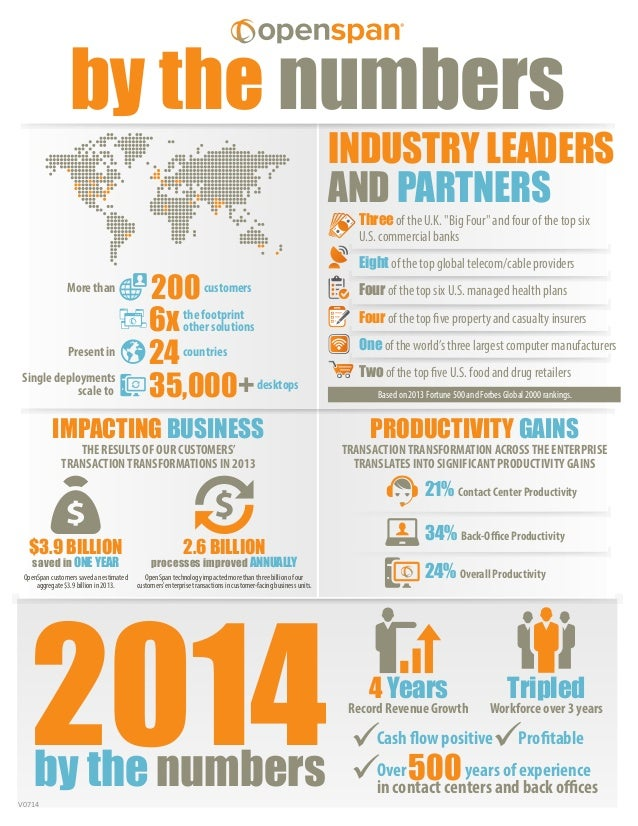 OpenSpan by the Numbers - 2014: A Fantastic year for the company