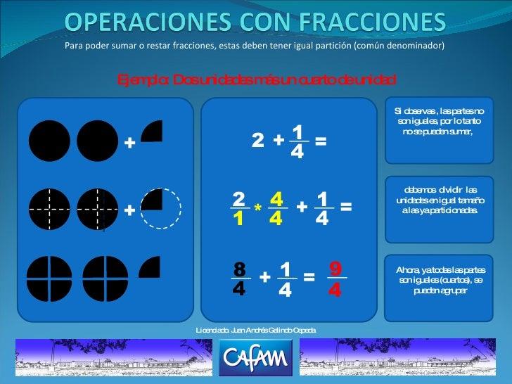 Para poder sumar o restar fracciones, estas deben tener igual partición (común denominador) Ejemplo: Dos unidades más un c...