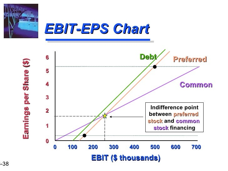 Capital Structure - EBIT EPS Analysis