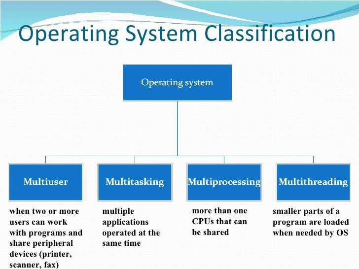 functions and classification of operating systems Title=fundamentals of computer systems: classification of software (eg libraries make many functions and procedures system software operating system.