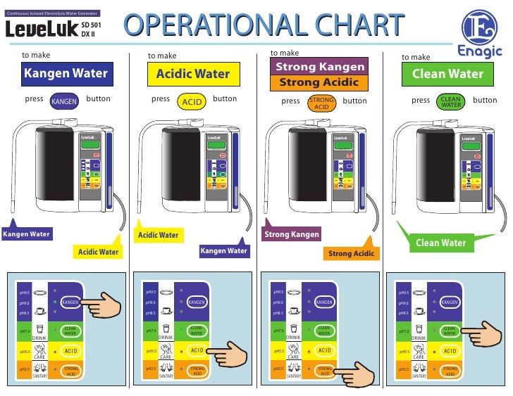 OPERATIONAL CHART  Continuous Ionized Electrolysis Water Generator                                         SD 501         ...