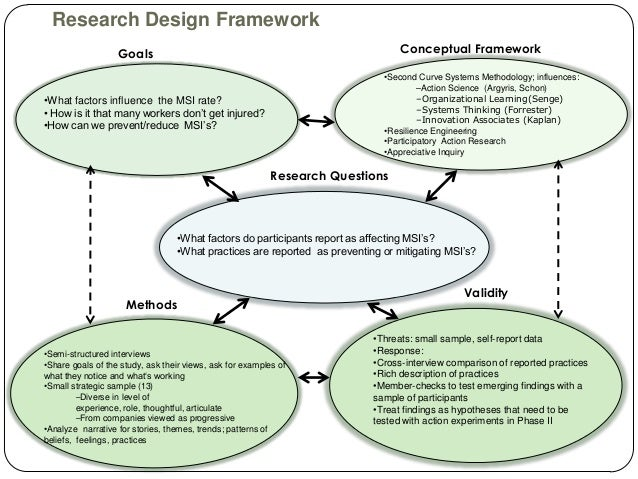 Framework Research Methodology Research Design Framework