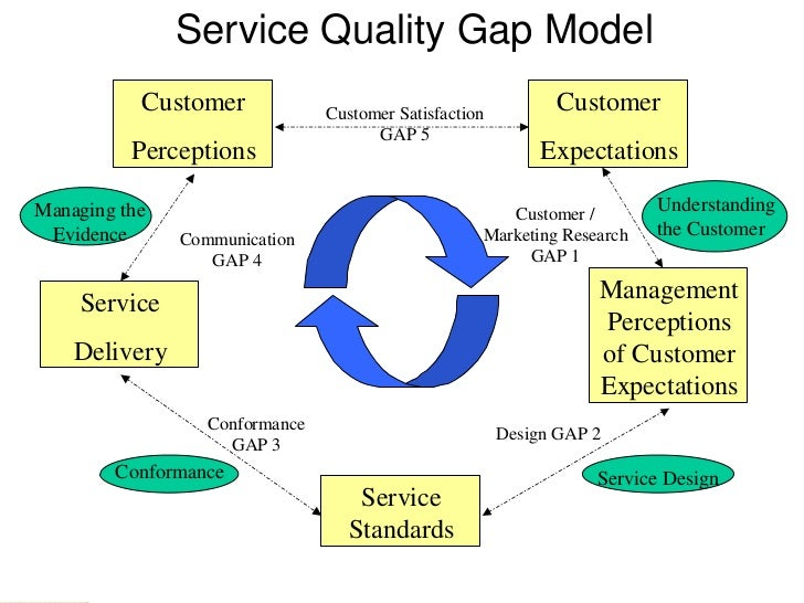 operations service management a Bain integrates our service operations work with proprietary customer loyalty research, offering an analytical approach.