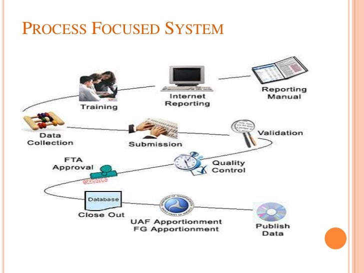 operations mgt for a college