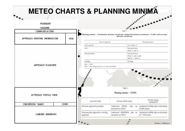 Operations min chart meteo and planning
