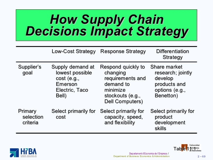 Global operations strategy options of the company