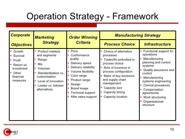 an analysis of the operations strategy Design optimal revenue management strategies (eg using price discrimination, overbooking and yield management tactics) • evaluate different alternatives for capacity flexibility from the perspective of the inherent risk • analyse the processes of improvement and innovation and their role in operations strategy.