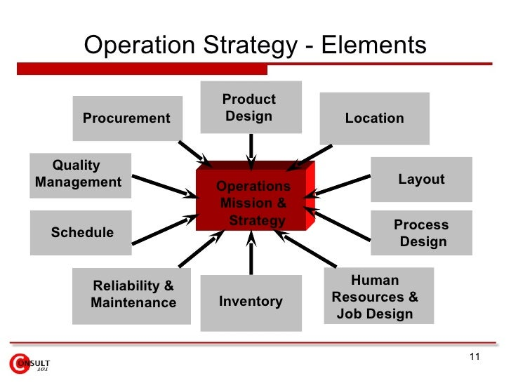An Operation and Operations Management