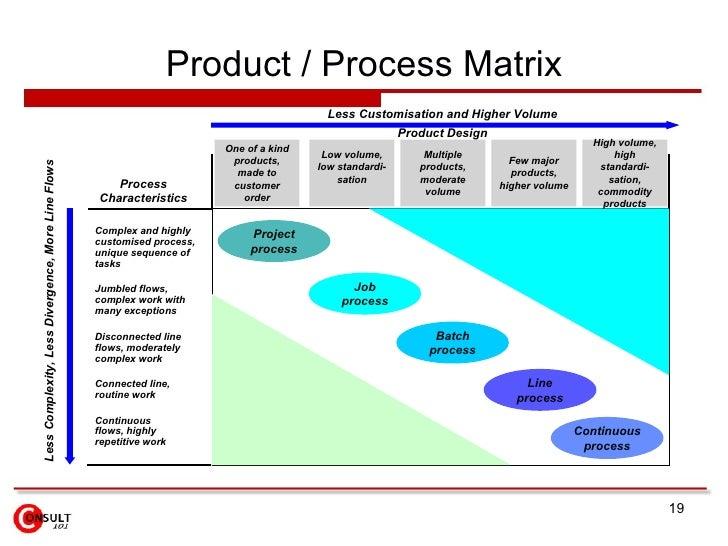 process design matrix Axiomatic design technology  the axiomatic design process guides designers through these same steps  this is an example of a design matrix:.
