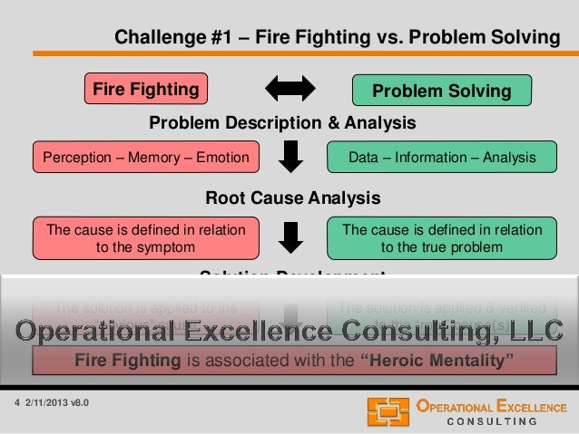 What Is The Meaning Of Problem Solving