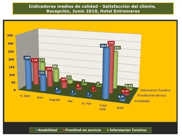 Indicadores medios de calidad - Satisfacción del cliente,  Recepción, Junio 2010, Hotel Entremares