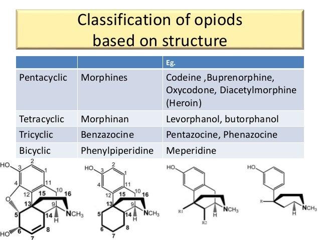ezetimibe structure activity relationship of methadone