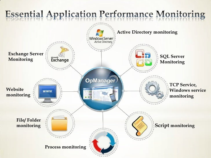 Opmanager A Smart Alternative To Complex Network