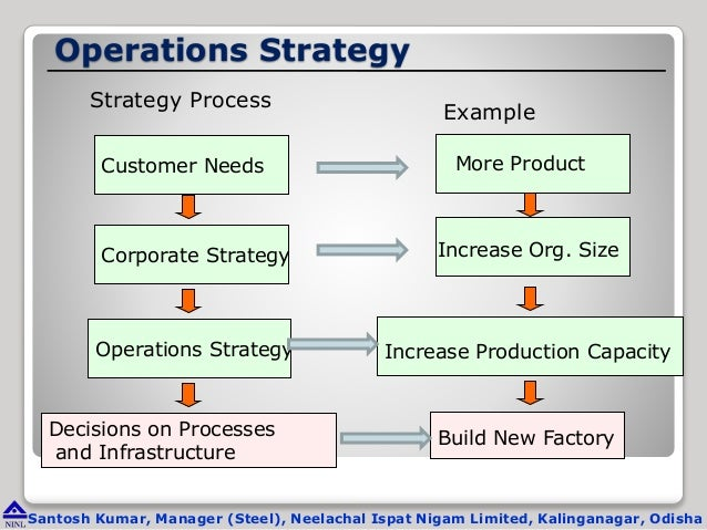 Operational Management In Steel Plant
