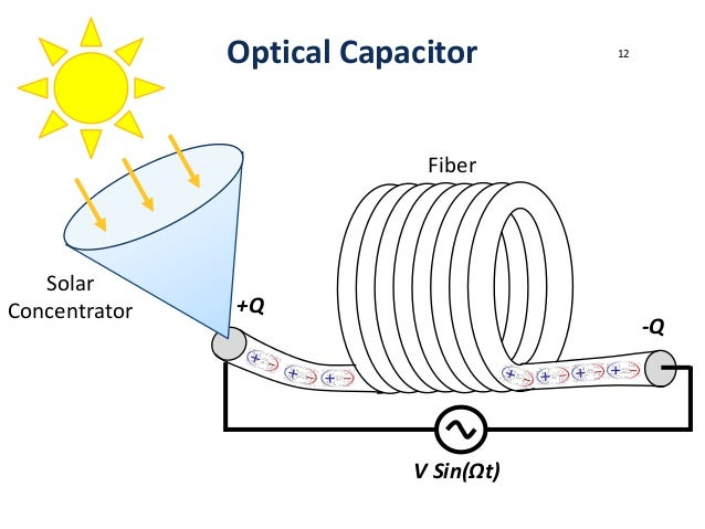 Optical Energy Storing The Sun Without Solar Cells