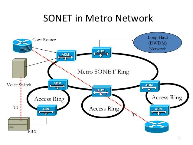 t x and synchronous optical network sonet Sonet 101 aman mangat building the future together 2 what is sonet sonet = synchronous optical network optical = this is a standard for optical telecommunications (although some sonet rates can be transported over microwave radio) synchronous = all terminals in a sonet network are normally timed from the same clock source building the.