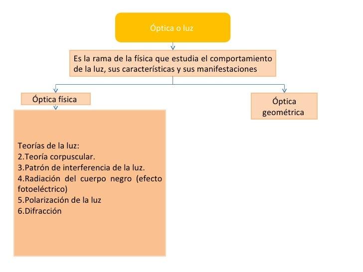 Optica o luz mapa conceptual
