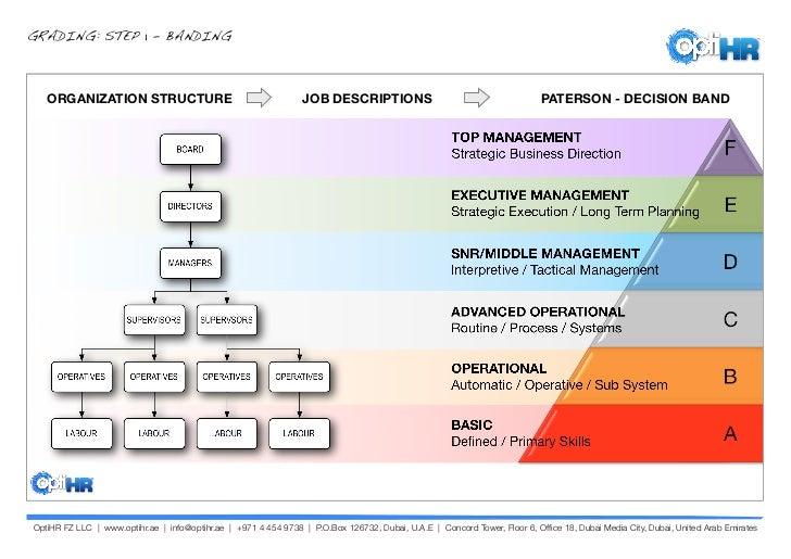Optihr Job Evaluation And Grading