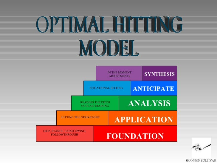 OPTIMAL HITTING  MODEL FOUNDATION GRIP, STANCE,  LOAD, SWING, FOLLOWTHROUGH APPLICATION ANALYSIS ANTICIPATE SYNTHESIS HITT...