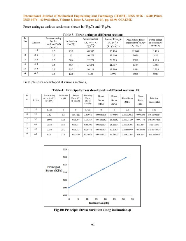 Optimization of snap design parameters to avoid bursting for Table 7 1 design parameters