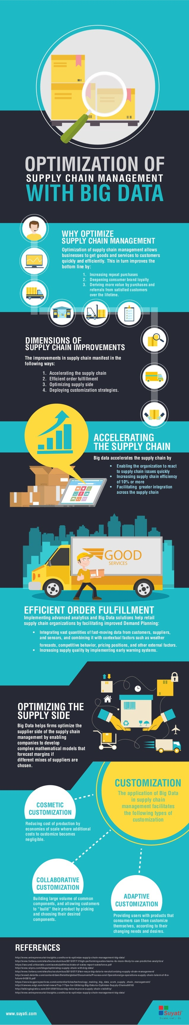 importance of supply chain optimization Evolution,function & importance of supply chain  strategic level strategic network optimization,  function of supply chain evolution of scm supply chain.