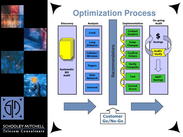 Optimization Process                                                               On-goingDiscovery    Analysis          ...