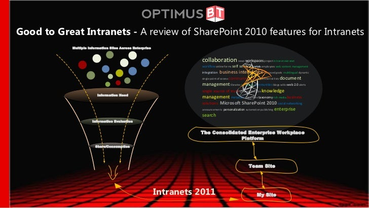 Good to Great Intranets: A Review of SharePoint 2010 features for Intranets