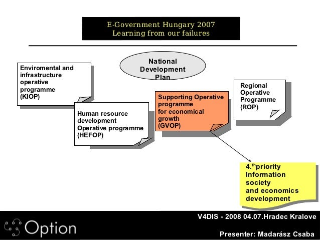 E-Government Hungary 2007                            Learning from our failures                                      Natio...