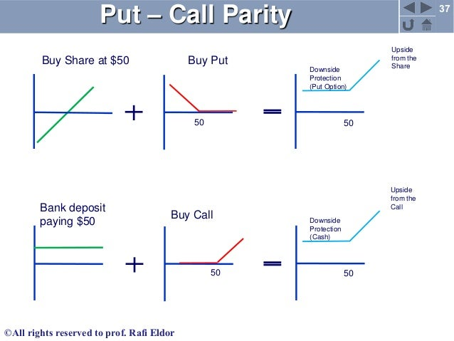 Buy both call & put options strategy