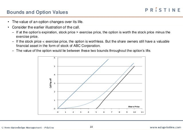 Options trading risk free