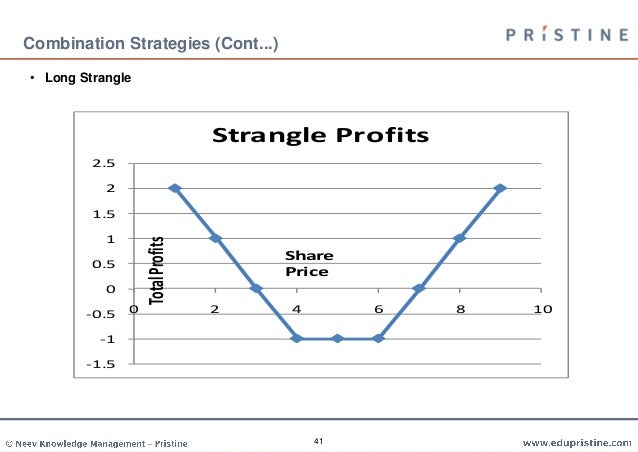 Short term options strategies