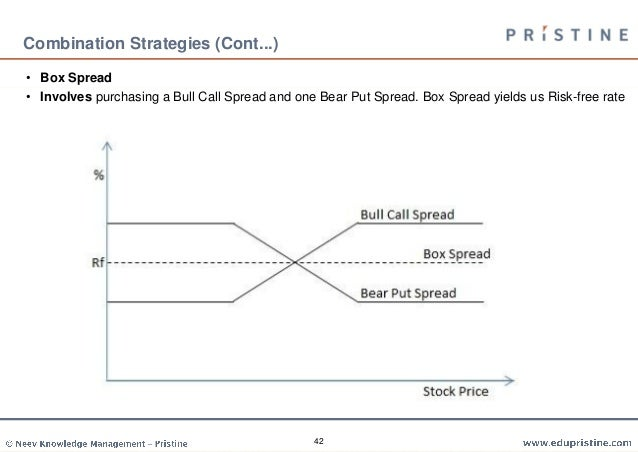 Trading strategies spread