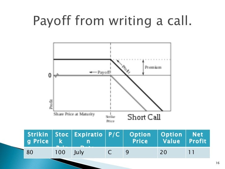 Call options trading explained