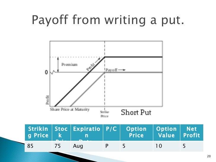 Writing options trading
