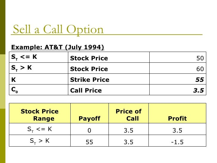 Strategies on options