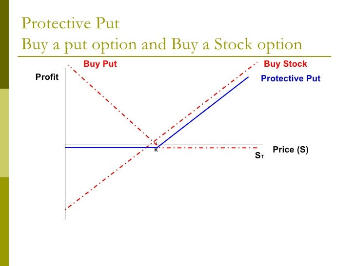 Options trading selling puts
