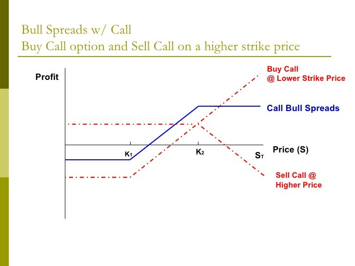 Trading weekly options using credit spreads