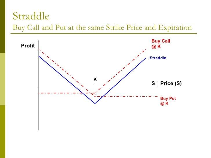 Cdx trading strategies