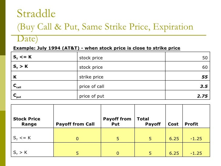 How to trade options calls and puts