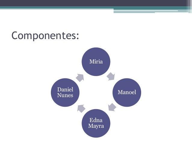 Componentes: Míria Manoel Edna Mayra Daniel Nunes