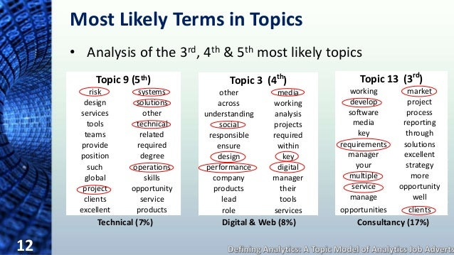 What are the most interesting topics in Operations Research?