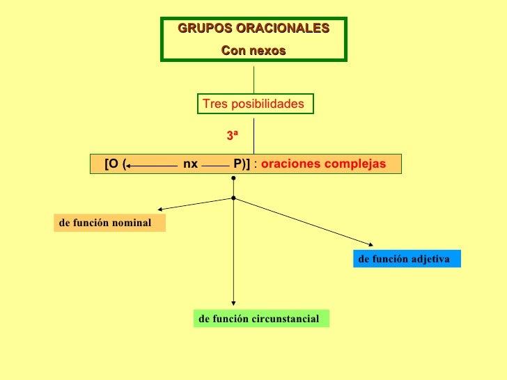 GRUPOS ORACIONALES Con nexos Tres posibilidades [O (  nx  P)]  :  oraciones complejas 3ª de función nominal de función adj...