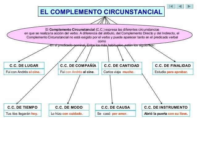 Resultado de imagen de esquema complemento circunstancial