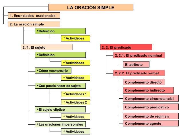 LA ORACIÓN SIMPLE1. Enunciados oracionales2. La oración simple                Definición                                 ...